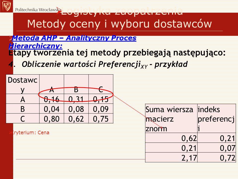 Etapy tworzenia tej metody przebiegają następująco: 4.Obliczenie wartości Preferencji XY - przykład  Logistyka zaopatrzenia Metody oceny i wyboru dos