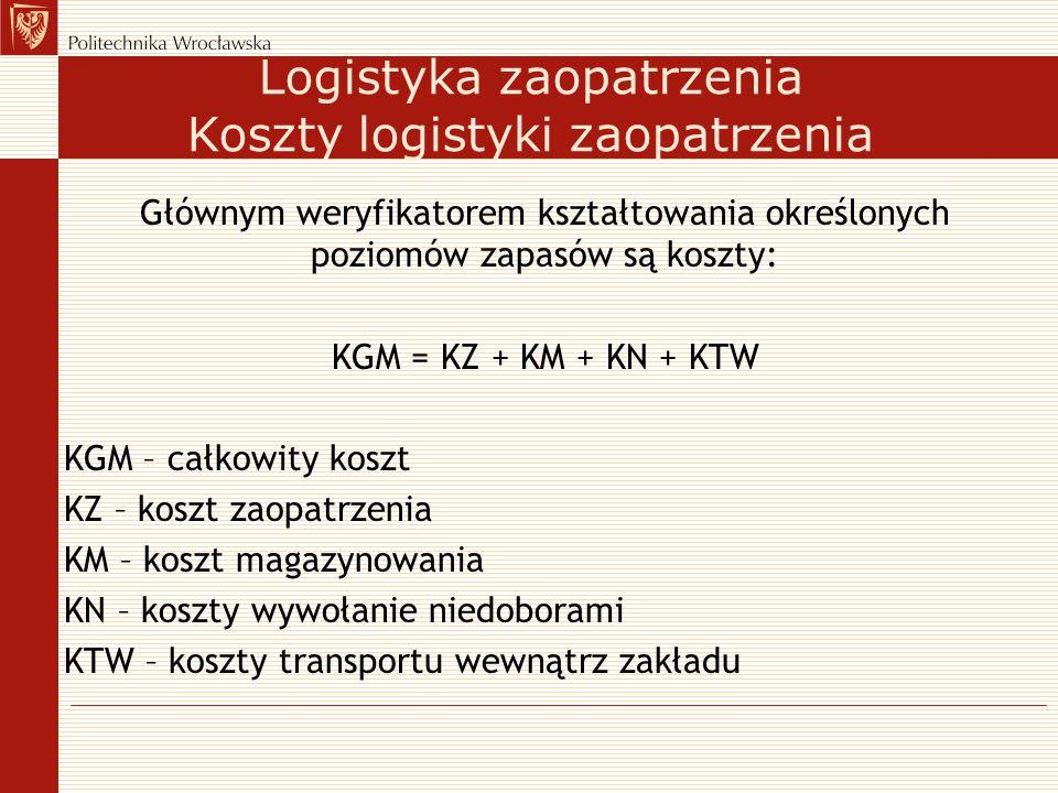Głównym weryfikatorem kształtowania określonych poziomów zapasów są koszty: KGM = KZ + KM + KN + KTW KGM – całkowity koszt KZ – koszt zaopatrzenia KM