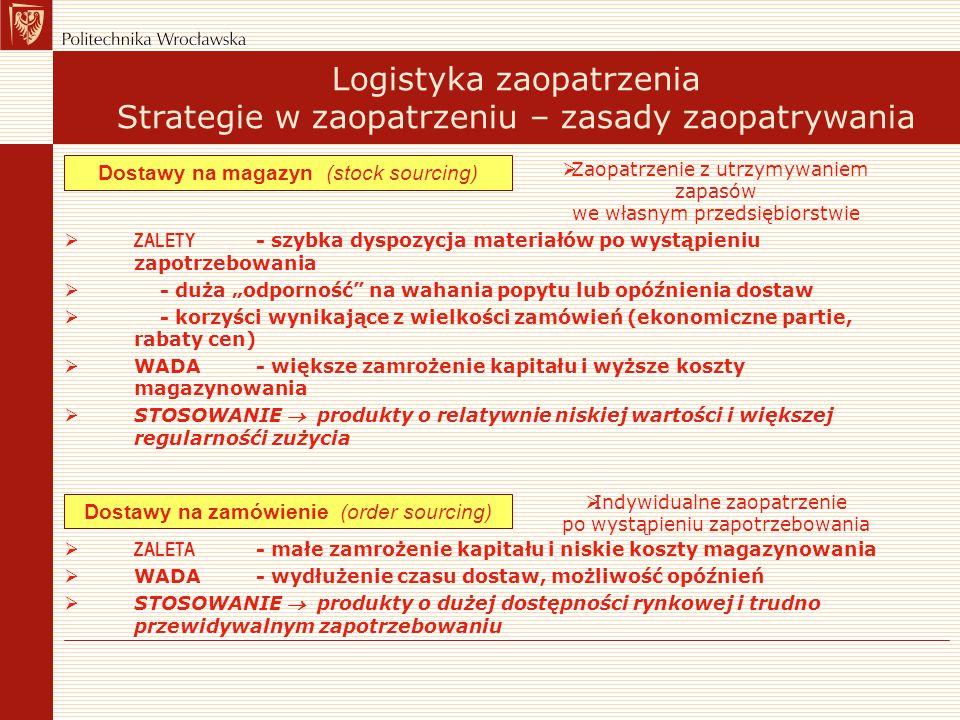 Logistyka zaopatrzenia Strategie w zaopatrzeniu – zasady zaopatrywania Dostawy na magazyn (stock sourcing)  ZALETY - szybka dyspozycja materiałów po
