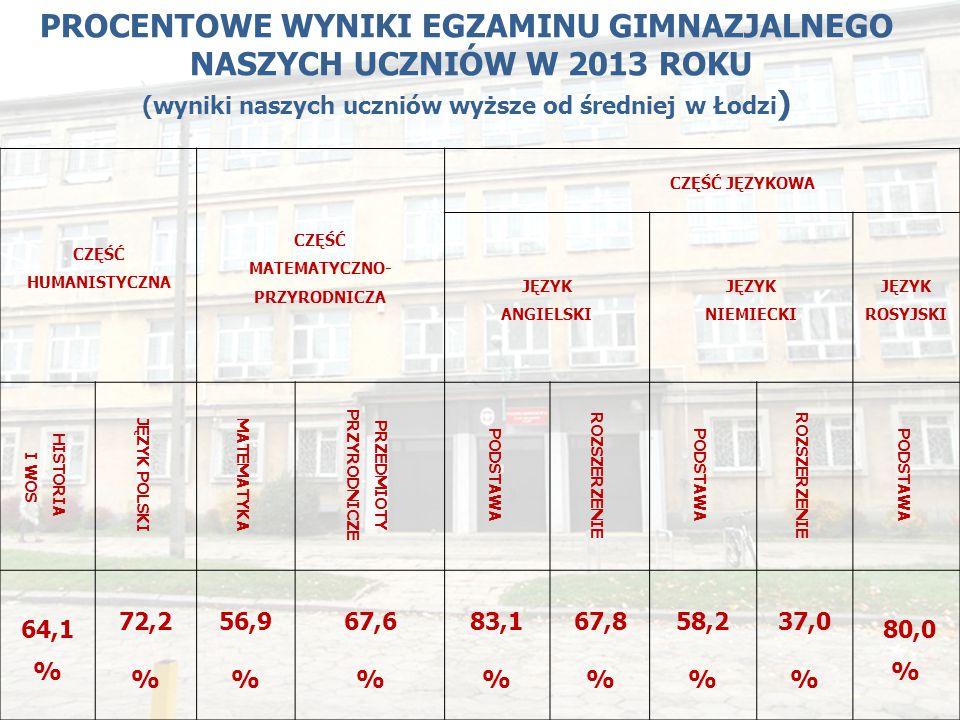 PROCENTOWE WYNIKI EGZAMINU GIMNAZJALNEGO NASZYCH UCZNIÓW W 2013 ROKU (wyniki naszych uczniów wyższe od średniej w Łodzi ) CZĘŚĆ HUMANISTYCZNA CZĘŚĆ MA