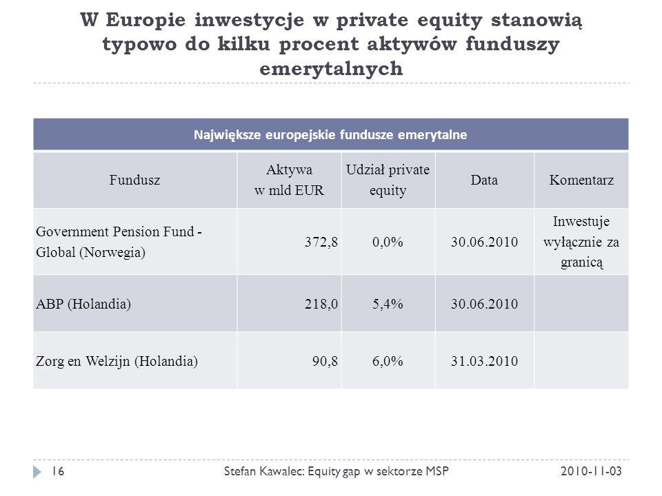 W Europie inwestycje w private equity stanowią typowo do kilku procent aktywów funduszy emerytalnych 2010-11-03Stefan Kawalec: Equity gap w sektorze MSP16 Największe europejskie fundusze emerytalne Fundusz Aktywa w mld EUR Udział private equity DataKomentarz Government Pension Fund - Global (Norwegia) 372,80,0%30.06.2010 Inwestuje wyłącznie za granicą ABP (Holandia)218,05,4%30.06.2010 Zorg en Welzijn (Holandia)90,86,0%31.03.2010