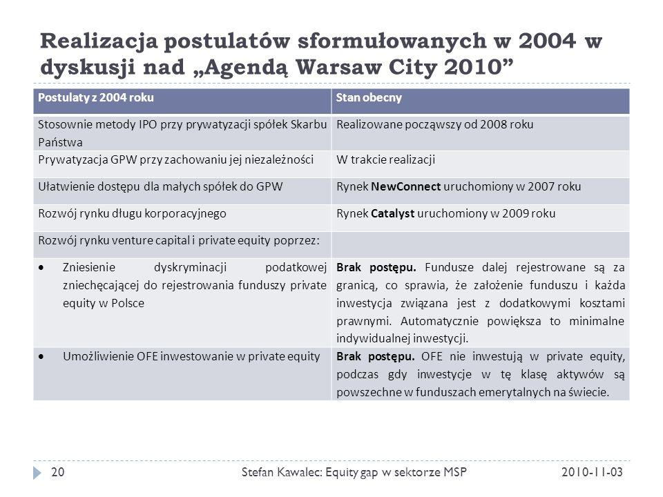 """Realizacja postulatów sformułowanych w 2004 w dyskusji nad """"Agendą Warsaw City 2010 2010-11-03Stefan Kawalec: Equity gap w sektorze MSP20 Postulaty z 2004 rokuStan obecny Stosownie metody IPO przy prywatyzacji spółek Skarbu Państwa Realizowane począwszy od 2008 roku Prywatyzacja GPW przy zachowaniu jej niezależnościW trakcie realizacji Ułatwienie dostępu dla małych spółek do GPWRynek NewConnect uruchomiony w 2007 roku Rozwój rynku długu korporacyjnegoRynek Catalyst uruchomiony w 2009 roku Rozwój rynku venture capital i private equity poprzez:  Zniesienie dyskryminacji podatkowej zniechęcającej do rejestrowania funduszy private equity w Polsce Brak postępu."""