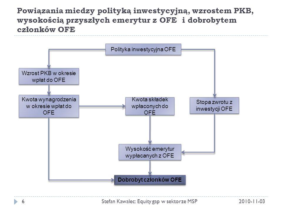Powiązania miedzy polityką inwestycyjną, wzrostem PKB, wysokością przyszłych emerytur z OFE i dobrobytem członków OFE 2010-11-03Stefan Kawalec: Equity gap w sektorze MSP6 Kwota składek wpłaconych do OFE Stopa zwrotu z inwestycji OFE Wysokość emerytur wypłacanych z OFE Kwota wynagrodzenia w okresie wpłat do OFE Polityka inwestycyjna OFE Wzrost PKB w okresie wpłat do OFE Dobrobyt członków OFE