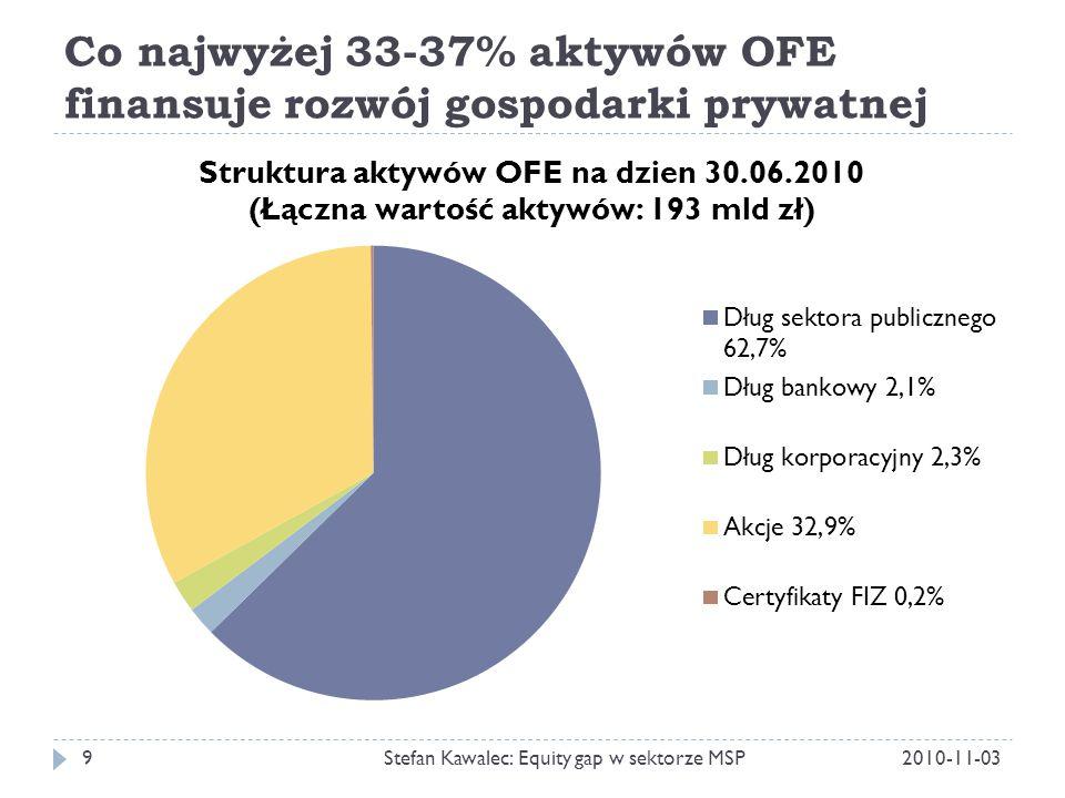 Co najwyżej 33-37% aktywów OFE finansuje rozwój gospodarki prywatnej 2010-11-03Stefan Kawalec: Equity gap w sektorze MSP9