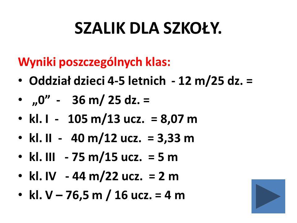 """SZALIK DLA SZKOŁY. Wyniki poszczególnych klas: Oddział dzieci 4-5 letnich - 12 m/25 dz. = """"0"""" - 36 m/ 25 dz. = kl. I - 105 m/13 ucz. = 8,07 m kl. II -"""