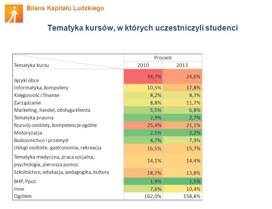 Bilans Kapitału Ludzkiego Tematyka kursów, w których uczestniczyli studenci Tematyka kursu Procent 20102013 Języki obce 34,7%24,6% Informatyka, komputery 10,5%17,8% Księgowość i finanse 8,2%8,3% Zarządzanie 8,8%11,7% Marketing, handel, obsługa klienta 5,5%6,8% Tematyka prawna 2,9%2,7% Rozwój osobisty, kompetencje ogólne 25,4%21,1% Motoryzacja 2,5%2,2% Budownictwo i przemysł 4,7%7,9% Usługi osobiste.