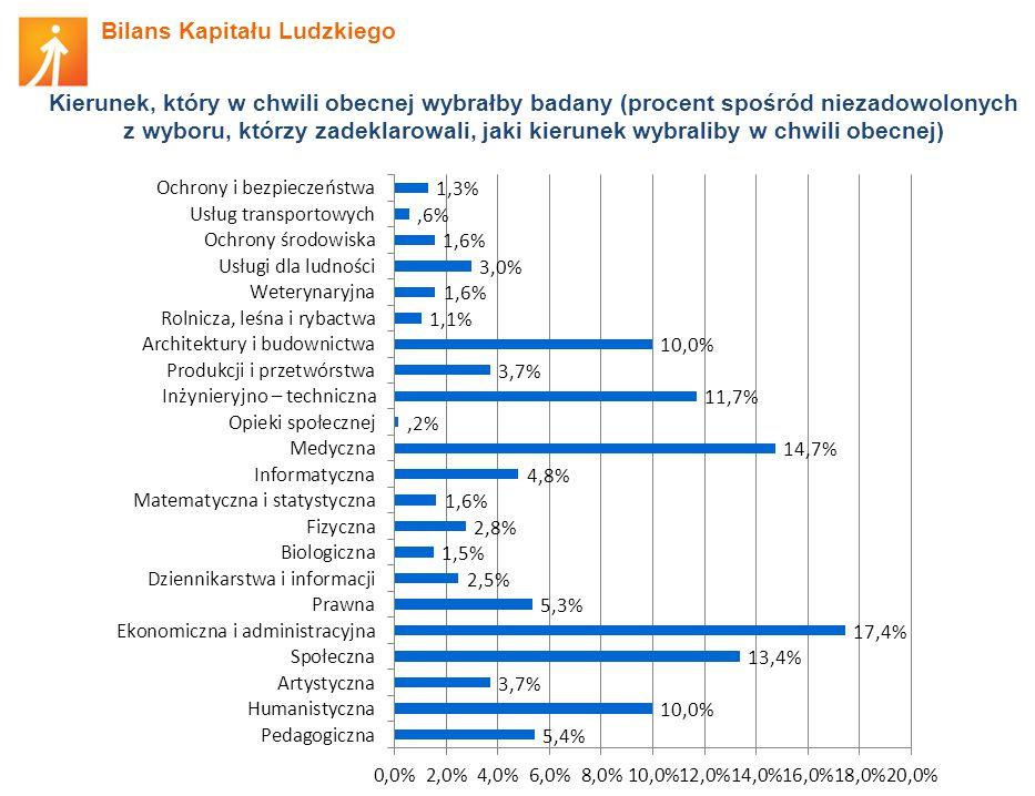 Bilans Kapitału Ludzkiego Odsetek studentów uczestniczących w innych formach aktywności studenckiej Rodzaj aktywności Procent 20102013 Samorząd studencki 8,9%9,6% Koła naukowe 20,4%22,3% Wolontariat 17,1%19,0% Harcerstwo 3,2%2,7% Stypendia (np.
