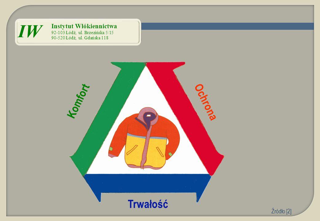 Komfort Ochrona Trwałość IW Instytut Włókiennictwa 92-103 Łódź, ul. Brzezińska 5/15 90-520 Łódź, ul. Gdańska 118 Źródło [2]