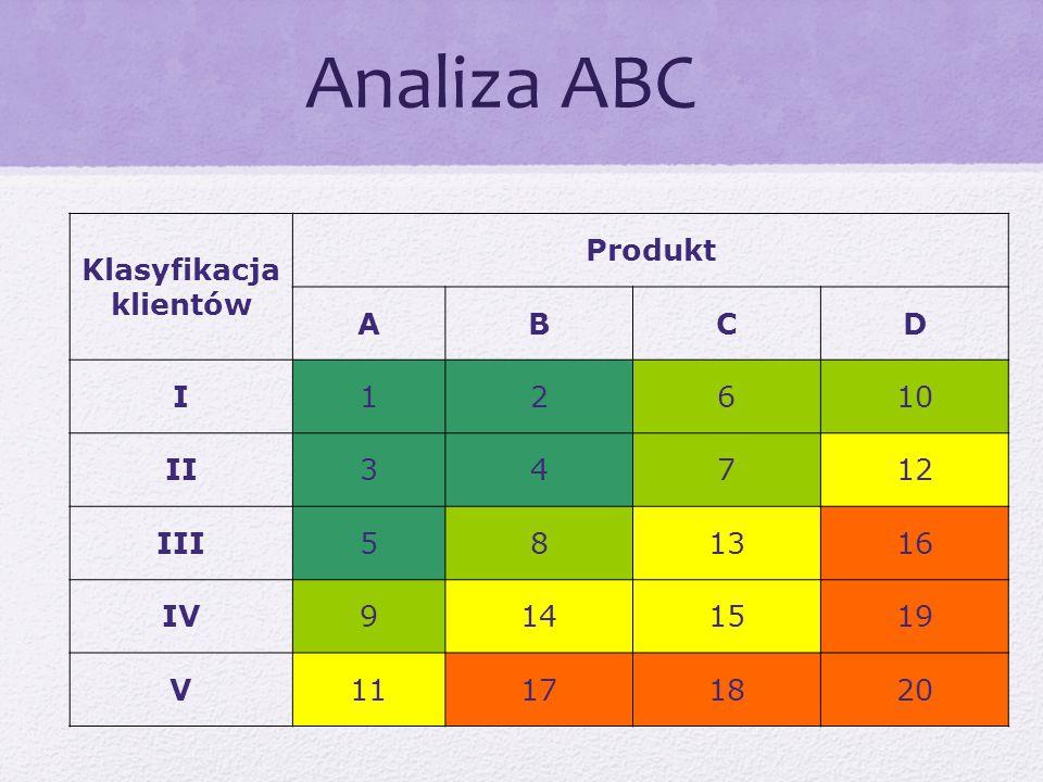 Klasyfikacja klientów Produkt ABCD I12610 II34712 III581316 IV9141519 V11171820 Analiza ABC