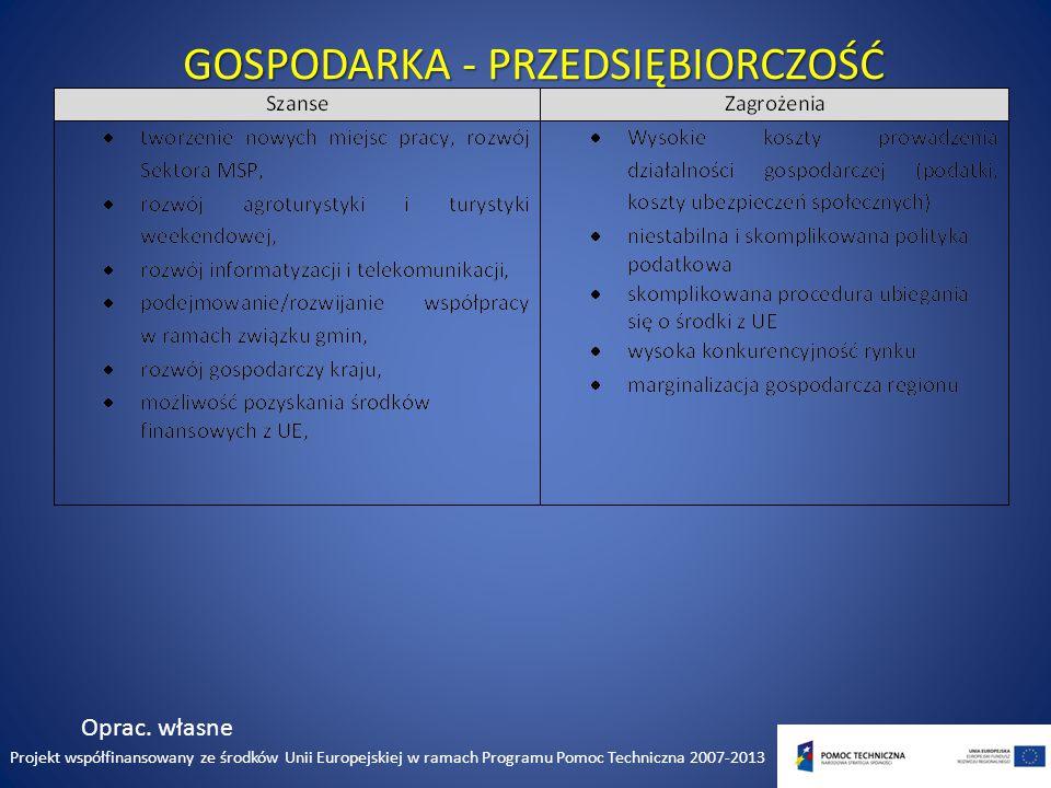 GOSPODARKA - PRZEDSIĘBIORCZOŚĆ Oprac.