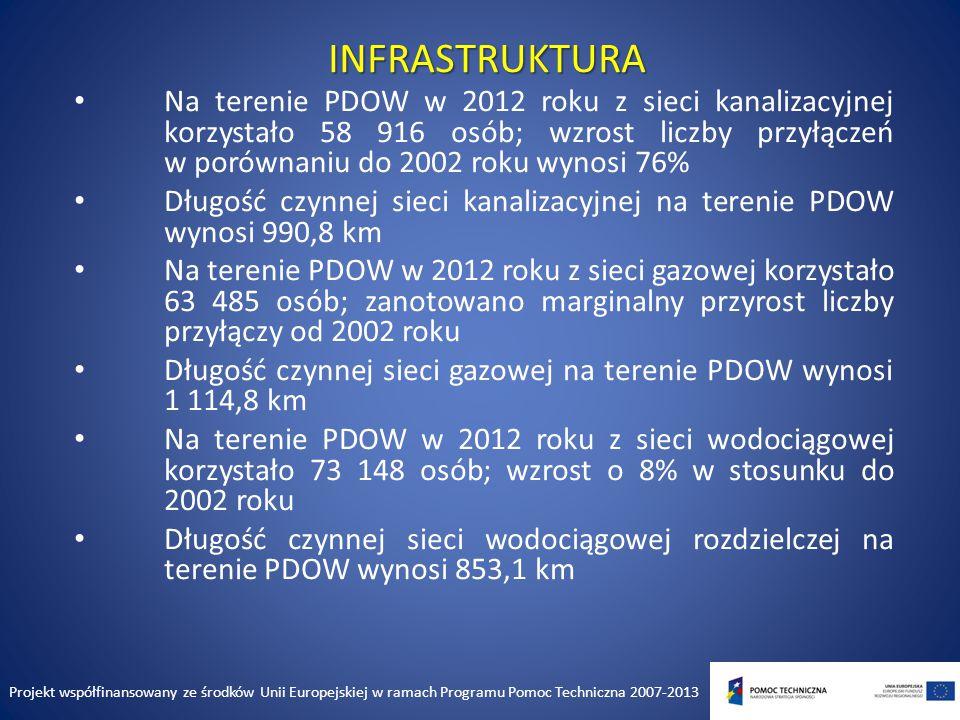 INFRASTRUKTURA Na terenie PDOW w 2012 roku z sieci kanalizacyjnej korzystało 58 916 osób; wzrost liczby przyłączeń w porównaniu do 2002 roku wynosi 76% Długość czynnej sieci kanalizacyjnej na terenie PDOW wynosi 990,8 km Na terenie PDOW w 2012 roku z sieci gazowej korzystało 63 485 osób; zanotowano marginalny przyrost liczby przyłączy od 2002 roku Długość czynnej sieci gazowej na terenie PDOW wynosi 1 114,8 km Na terenie PDOW w 2012 roku z sieci wodociągowej korzystało 73 148 osób; wzrost o 8% w stosunku do 2002 roku Długość czynnej sieci wodociągowej rozdzielczej na terenie PDOW wynosi 853,1 km Oprac.