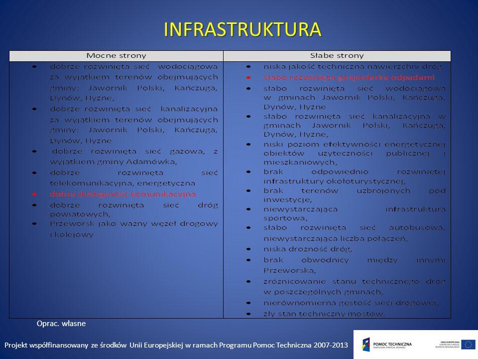 INFRASTRUKTURA Oprac.