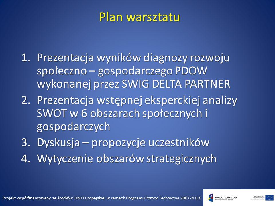 Analiza i diagnoza strategiczna Rejestracja czynników rozwojowych PDOW na matrycy SWOT pozwoli na uporządkowanie i dalsze wykorzystanie przetworzonej informacji.