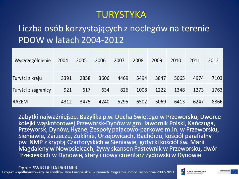 TURYSTYKA Liczba osób korzystających z noclegów na terenie PDOW w latach 2004-2012 Zabytki najważniejsze: Bazylika p.w.