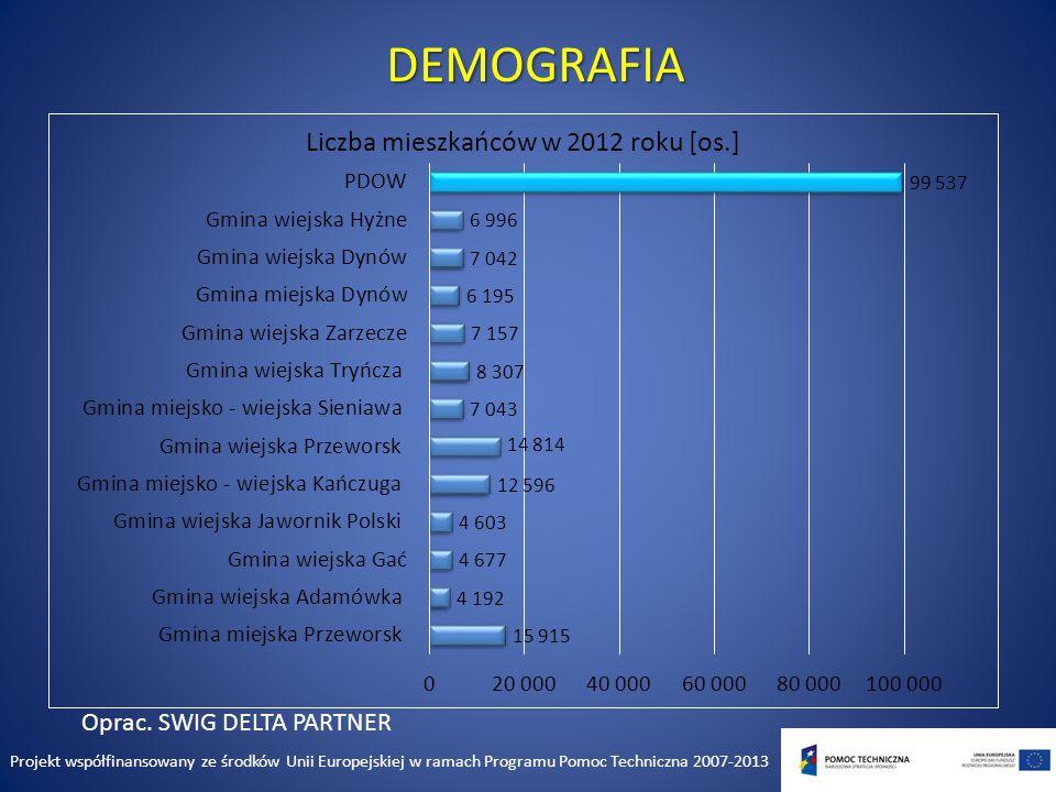 DEMOGRAFIA Oprac.