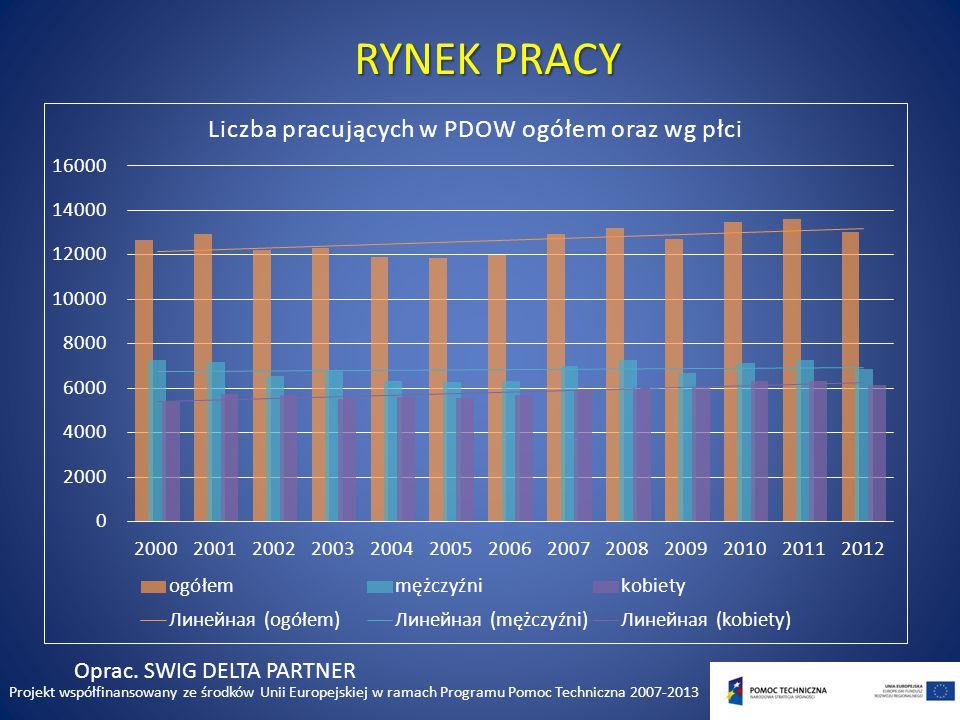 PRZEWORSKO DYNOWSKI OBSZAR WSPARCIA DZIĘKUJEMY ZA UWAGĘ Projekt współfinansowany ze środków Unii Europejskiej w ramach Programu Pomoc Techniczna 2007-2013