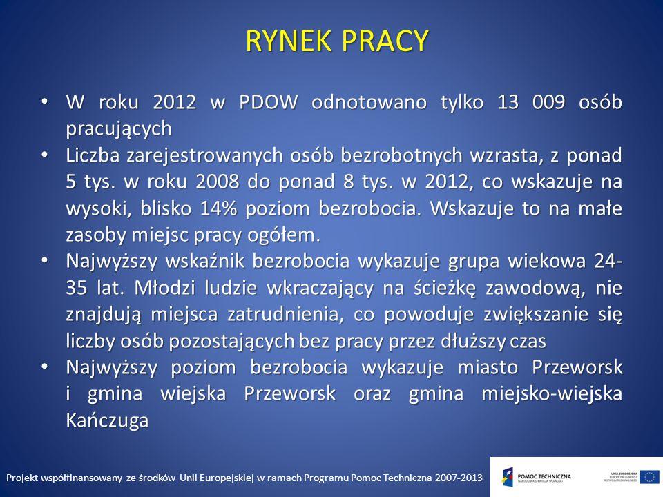 RYNEK PRACY Oprac.