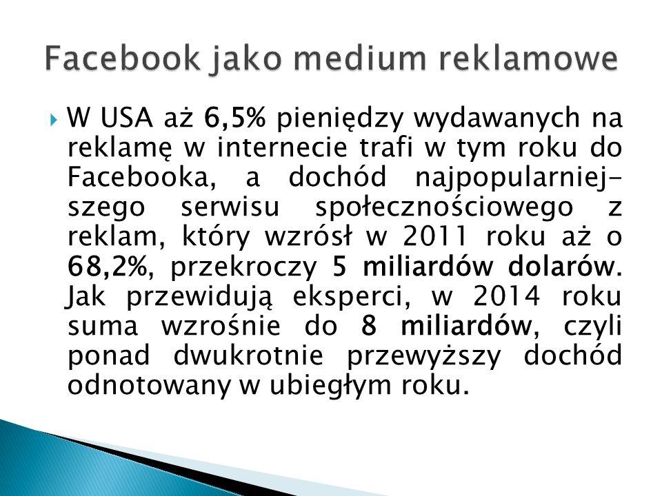  W USA aż 6,5% pieniędzy wydawanych na reklamę w internecie trafi w tym roku do Facebooka, a dochód najpopularniej- szego serwisu społecznościowego z