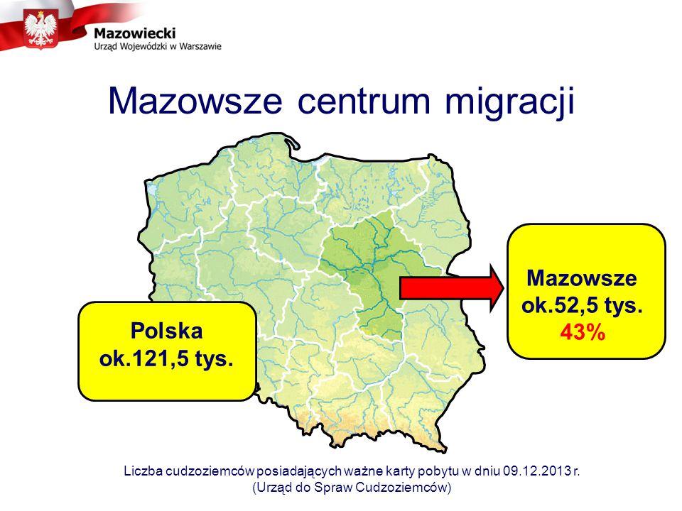 Mazowsze centrum migracji Polska ok.121,5 tys.Mazowsze ok.52,5 tys.