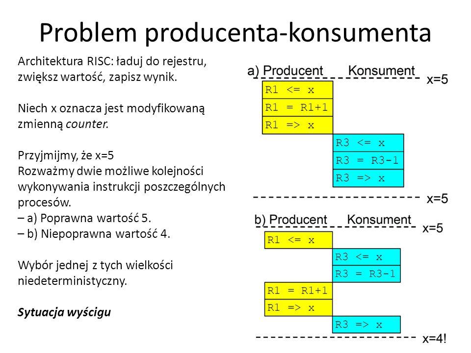 Problem producenta-konsumenta 27 Architektura RISC: ładuj do rejestru, zwiększ wartość, zapisz wynik. Niech x oznacza jest modyfikowaną zmienną counte