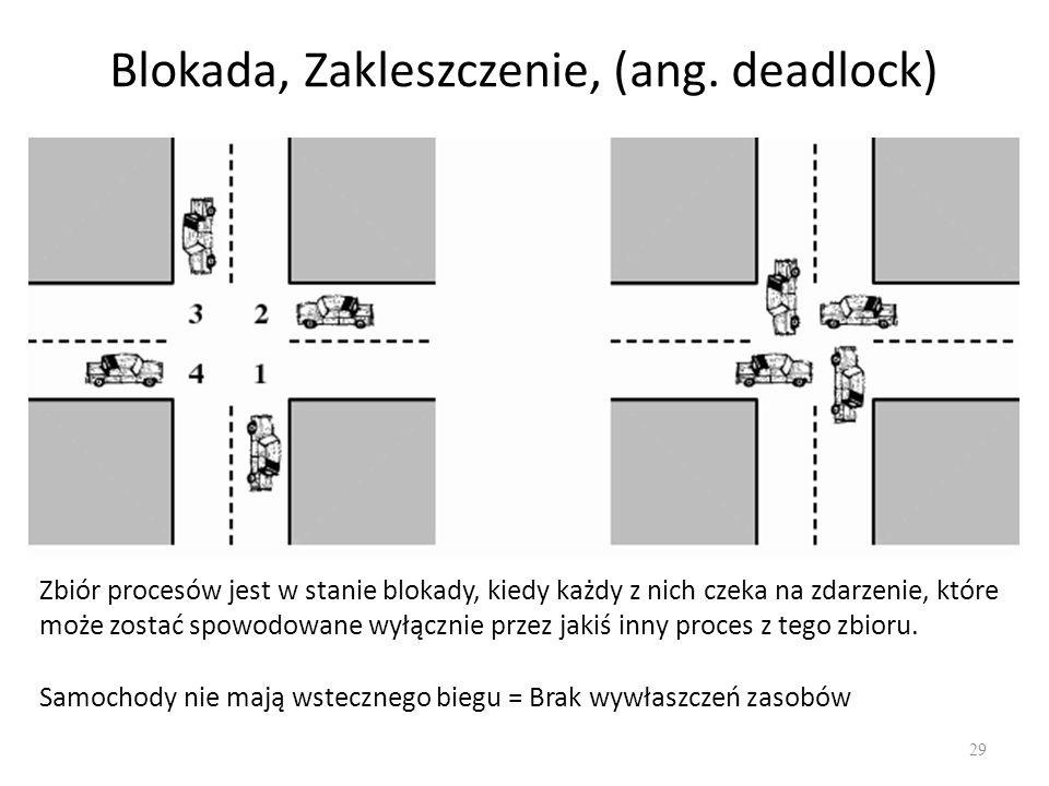 Blokada, Zakleszczenie, (ang. deadlock) 29 Zbiór procesów jest w stanie blokady, kiedy każdy z nich czeka na zdarzenie, które może zostać spowodowane