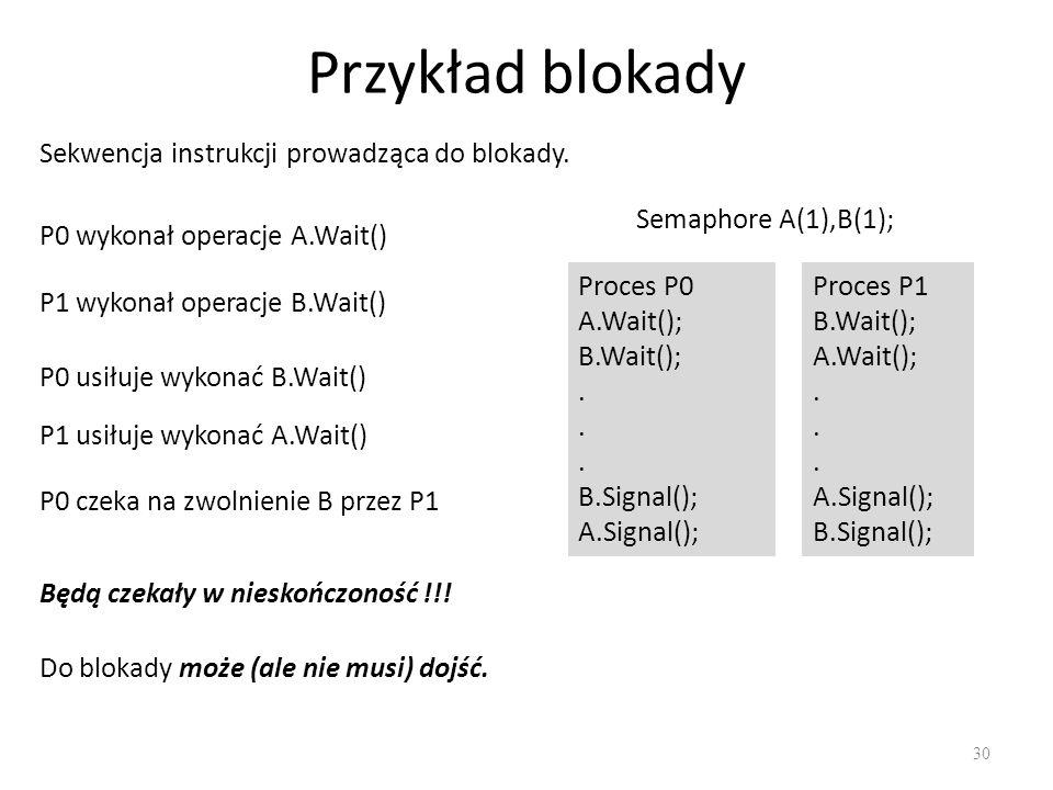 Przykład blokady 30 Sekwencja instrukcji prowadząca do blokady. P0 wykonał operacje A.Wait() P1 wykonał operacje B.Wait() P0 usiłuje wykonać B.Wait()