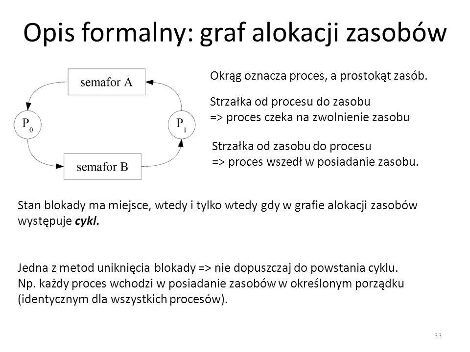 Opis formalny: graf alokacji zasobów 33 Okrąg oznacza proces, a prostokąt zasób. Strzałka od procesu do zasobu => proces czeka na zwolnienie zasobu St