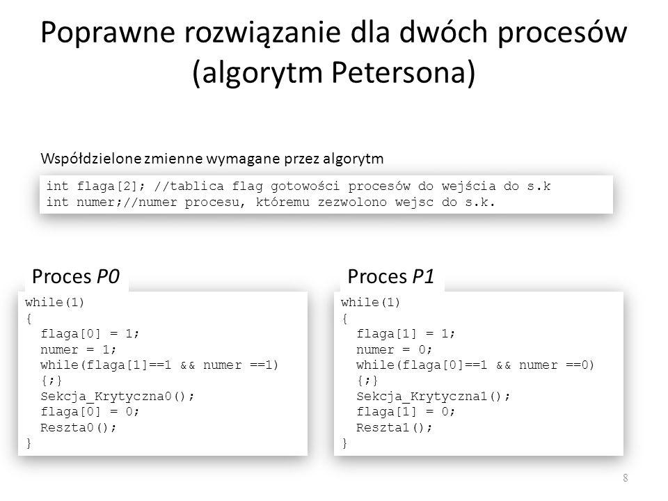 Poprawne rozwiązanie dla dwóch procesów (algorytm Petersona) 8 int flaga[2]; //tablica flag gotowości procesów do wejścia do s.k int numer;//numer pro
