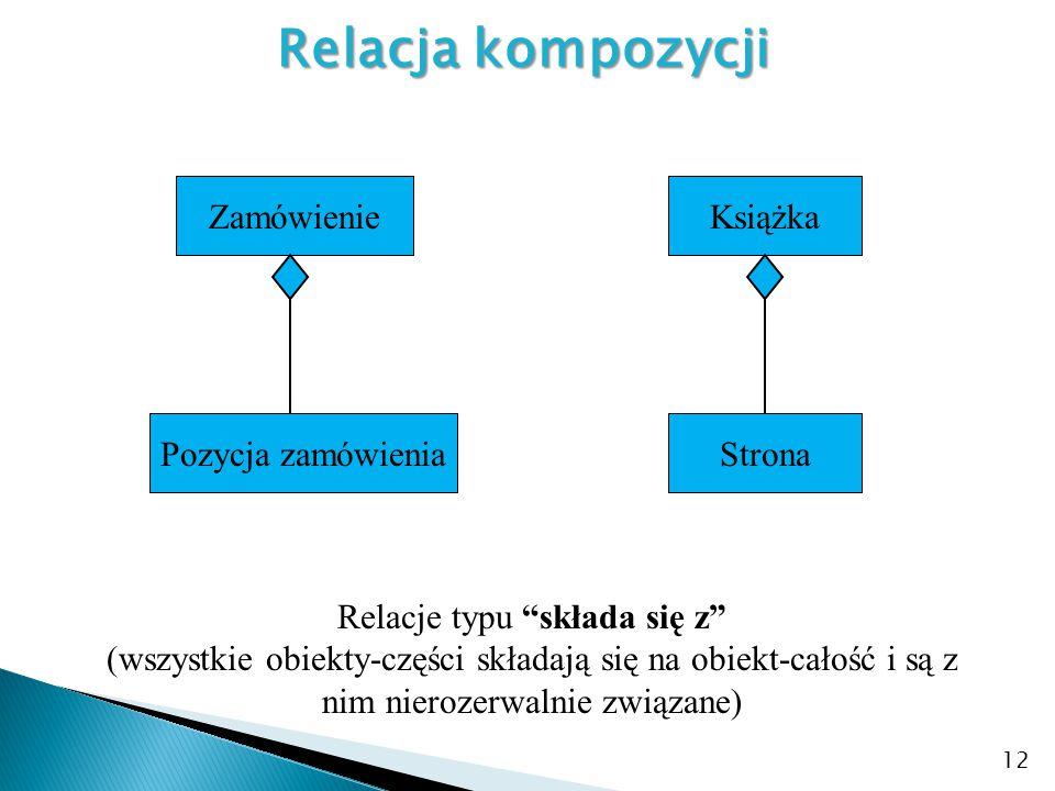 """12 Relacja kompozycji Zamówienie Pozycja zamówienia Relacje typu """"składa się z"""" (wszystkie obiekty-części składają się na obiekt-całość i są z nim nie"""