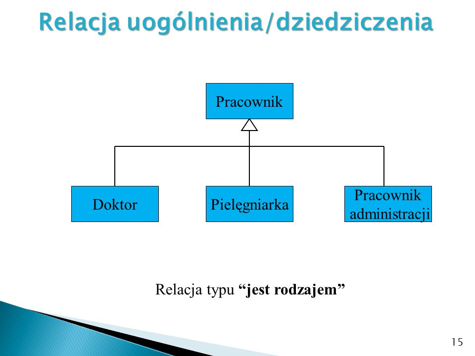 """15 Relacja uogólnienia/dziedziczenia Relacja typu """"jest rodzajem"""" Pracownik DoktorPielęgniarka Pracownik administracji"""