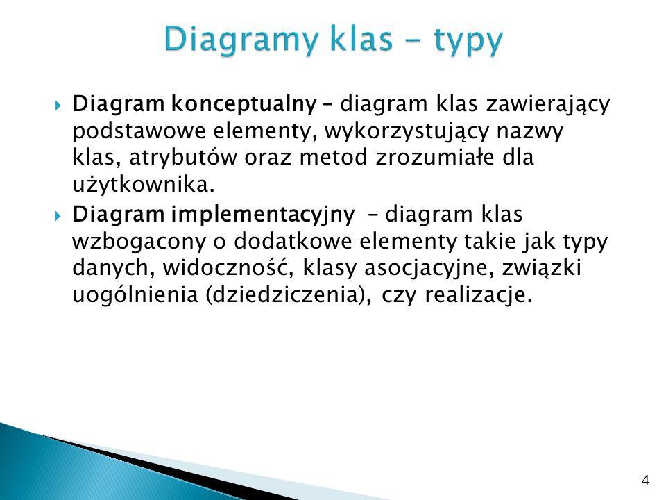  Diagram konceptualny – diagram klas zawierający podstawowe elementy, wykorzystujący nazwy klas, atrybutów oraz metod zrozumiałe dla użytkownika.  D