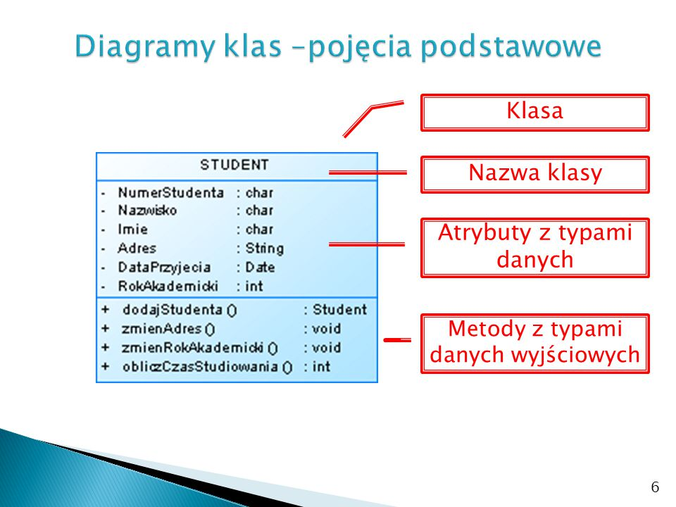 6 Klasa Nazwa klasy Metody z typami danych wyjściowych Atrybuty z typami danych