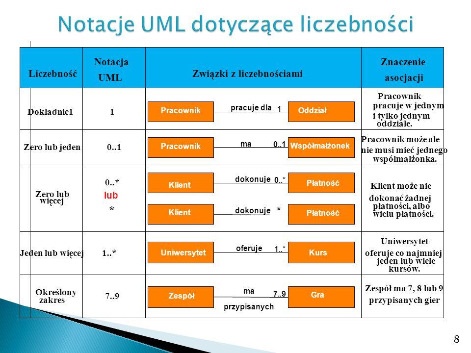 8 Liczebność UML Notacja Związki z liczebnościami asocjacji Znaczenie Dokładnie1 1 OddziałPracownik 1 pracuje dla DepartmentEmployee Pracownik pracuje