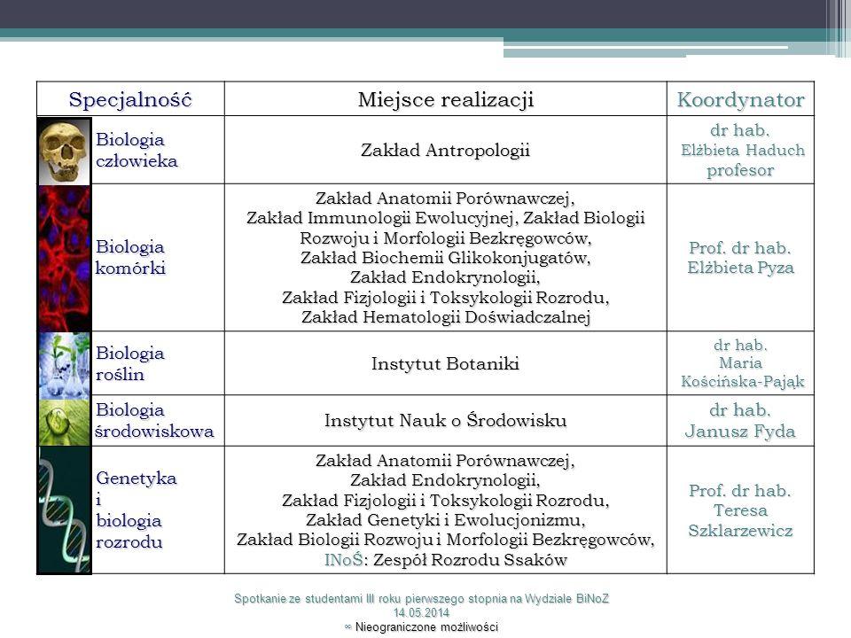 Specjalność Miejsce realizacji Koordynator Biologia Biologia człowieka człowieka Zakład Antropologii dr hab. Elżbieta Haduch Elżbieta Haduchprofesor B