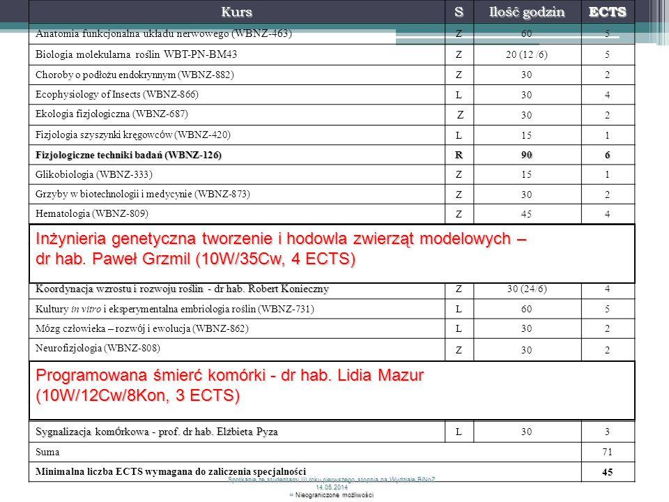 KursS Ilość godzin ECTS Anatomia funkcjonalna układu nerwowego (WBNZ-463) Z605 Biologia molekularna roślin WBT-PN-BM43 Z20 (12 /6)5 Choroby o podłożu