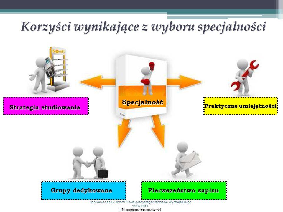 Specjalność Praktyczne umiejętności Pierwszeństwo zapisu Grupy dedykowane Strategia studiowania Korzyści wynikające z wyboru specjalności Spotkanie ze