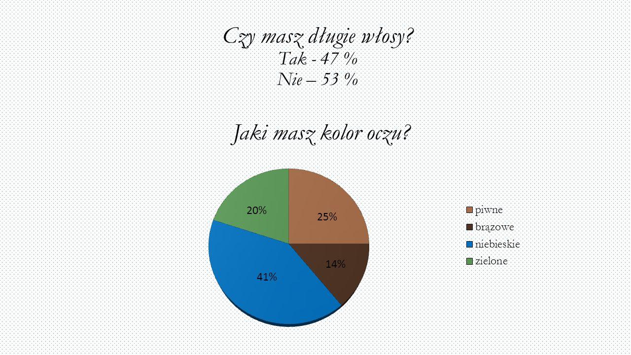 Czy masz długie włosy? Tak - 47 % Nie – 53 %