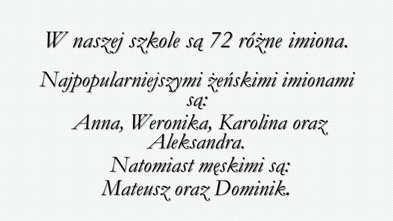 W naszej szkole są 72 różne imiona. Najpopularniejszymi żeńskimi imionami są: Anna, Weronika, Karolina oraz Aleksandra. Anna, Weronika, Karolina oraz