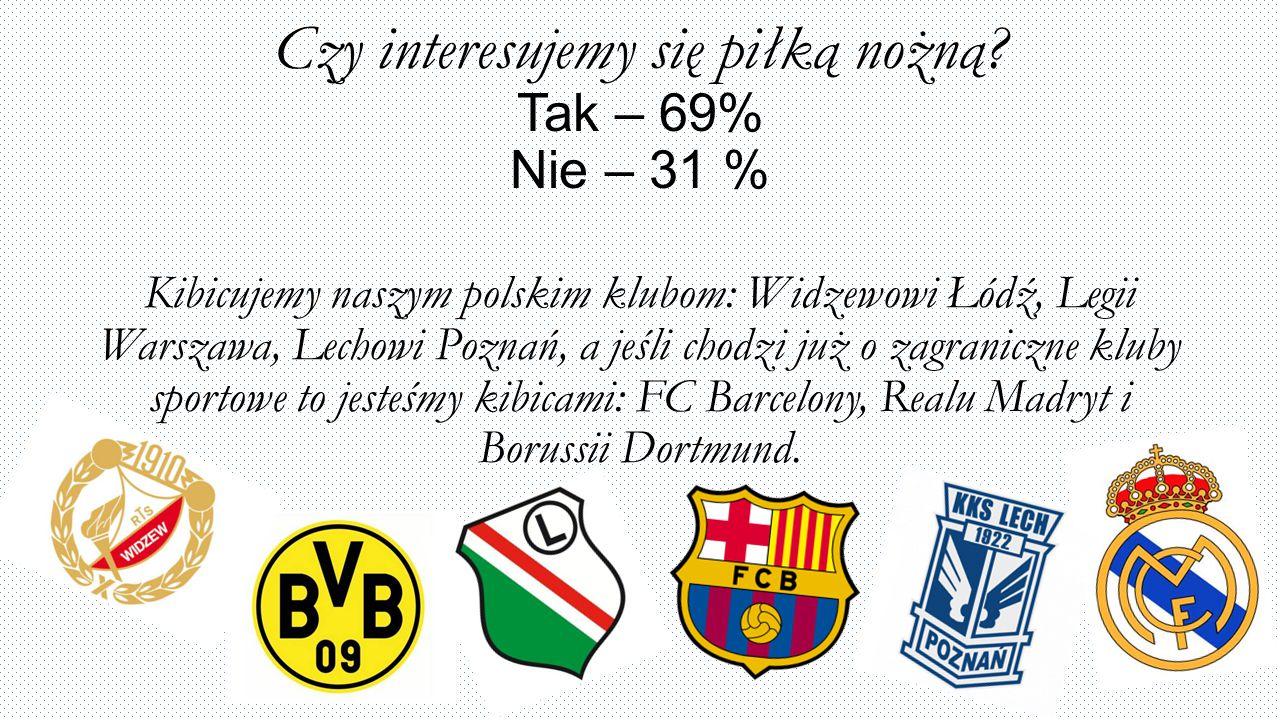 Czy interesujemy się piłką nożną? Tak – 69% Nie – 31 % Kibicujemy naszym polskim klubom: Widzewowi Łódź, Legii Warszawa, Lechowi Poznań, a jeśli chodz