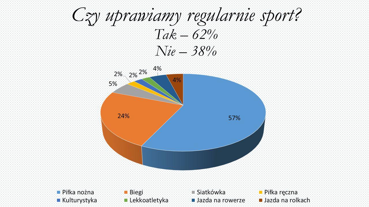 Czy uprawiamy regularnie sport? Tak – 62% Nie – 38%