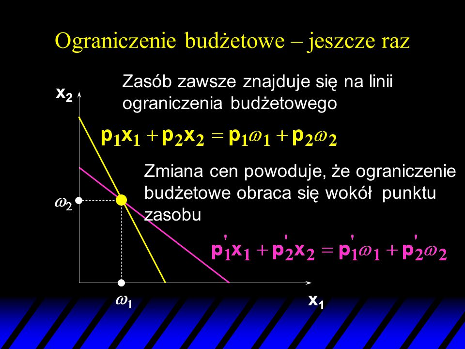 x2x2 x1x1   Zasób zawsze znajduje się na linii ograniczenia budżetowego Zmiana cen powoduje, że ograniczenie budżetowe obraca się wokół punktu