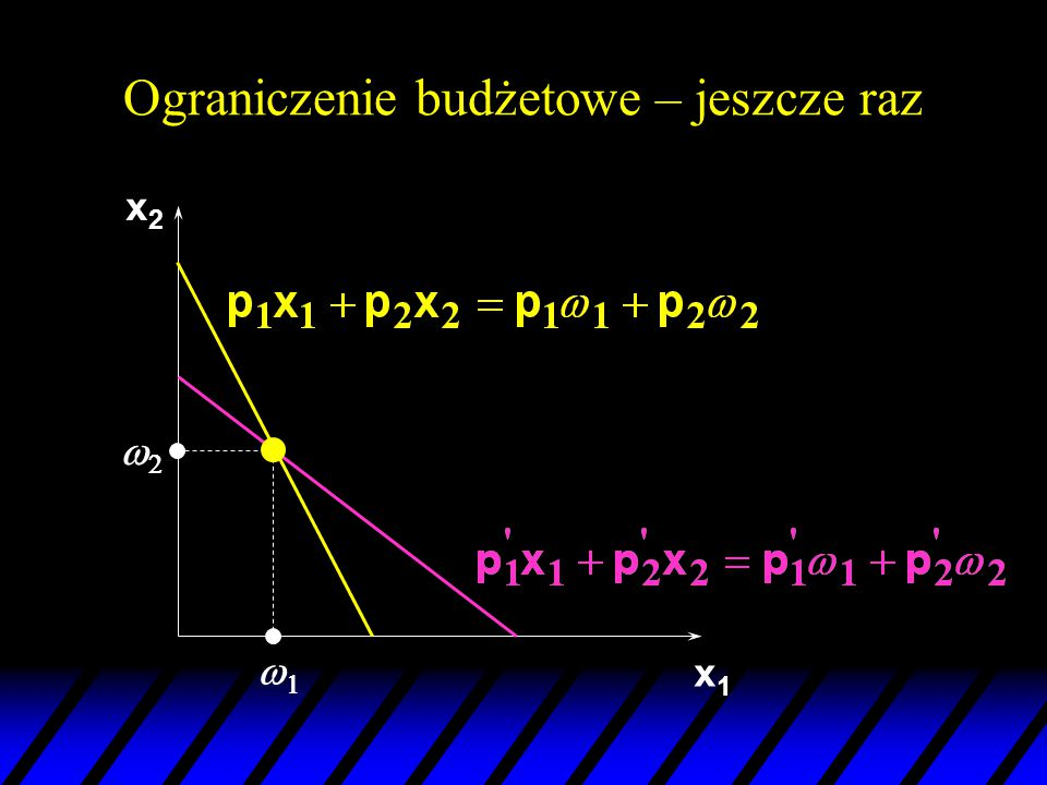 x1x1 22 11 x2x2 x2'x2' x1'x1' Początkowe ceny (p 1 ',p 2 '). Równanie Słuckiego – jeszcze raz