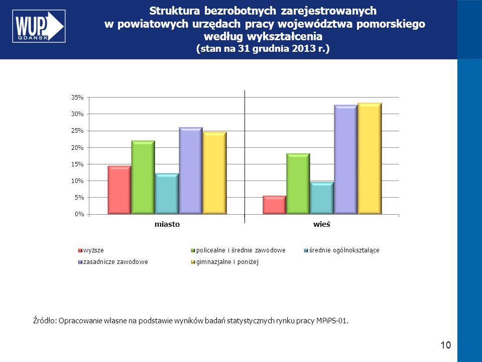10 Struktura bezrobotnych zarejestrowanych w powiatowych urzędach pracy województwa pomorskiego według wykształcenia (stan na 31 grudnia 2013 r.) Źród