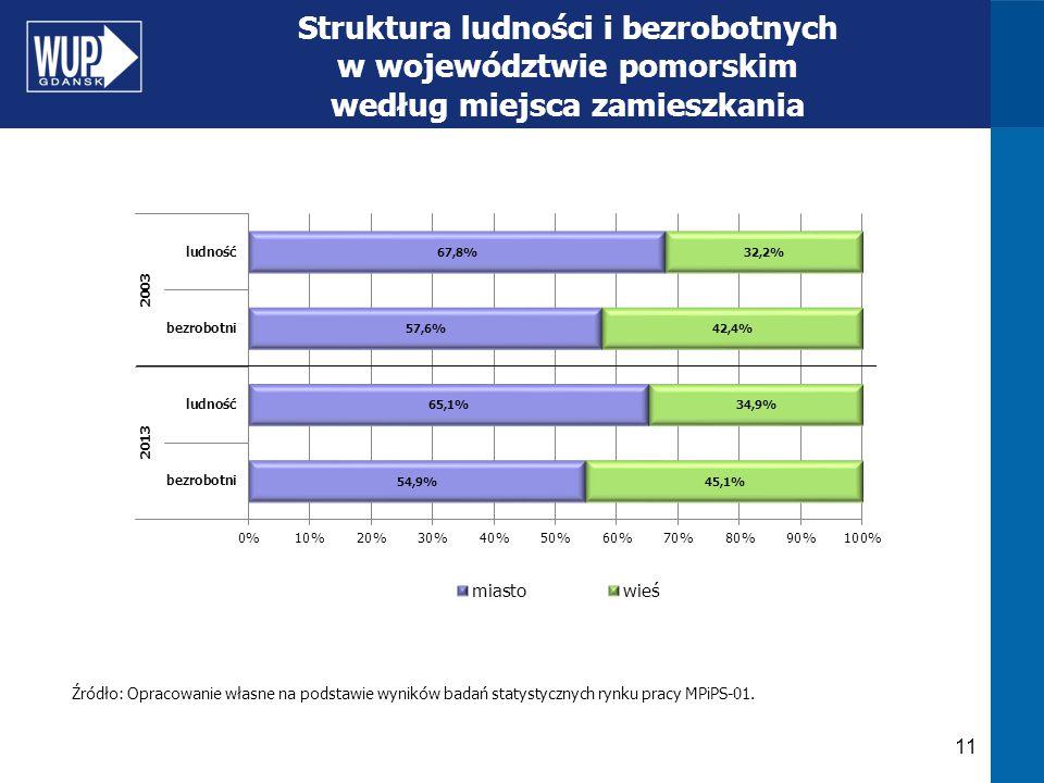 11 Struktura ludności i bezrobotnych w województwie pomorskim według miejsca zamieszkania Źródło: Opracowanie własne na podstawie wyników badań statys