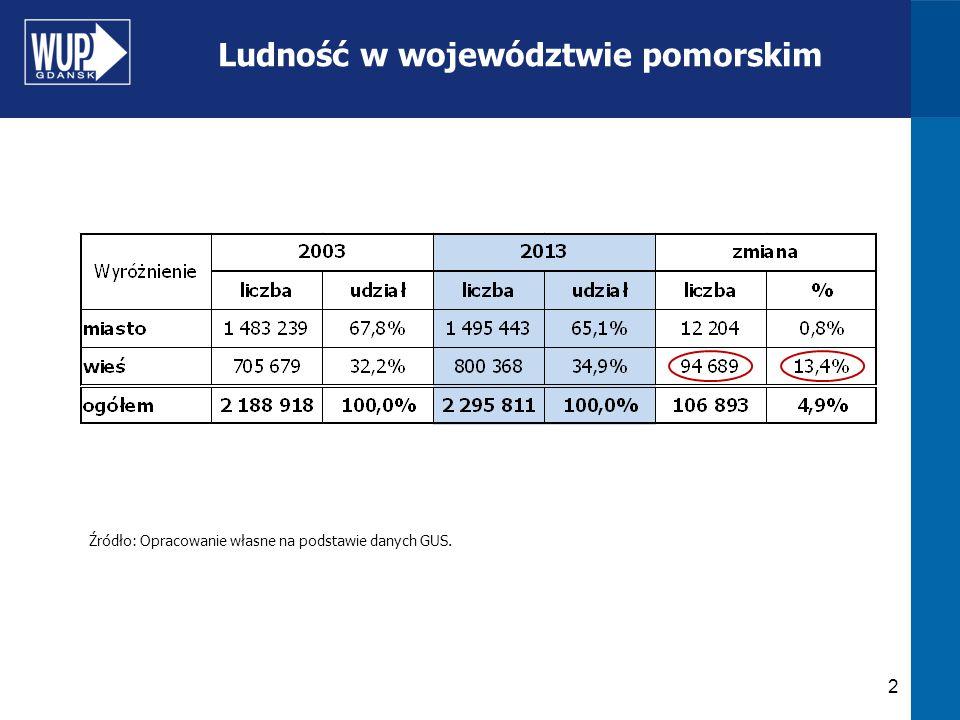 3 Ludność w wieku produkcyjnym* w województwie pomorskim Źródło: Opracowanie własne na podstawie danych GUS.
