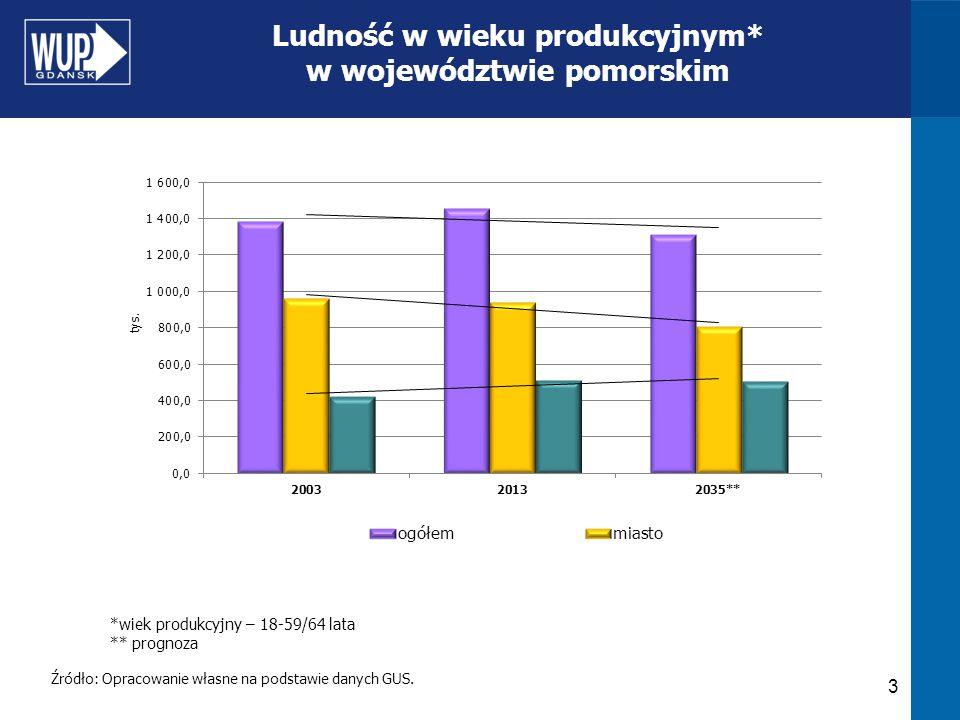 3 Ludność w wieku produkcyjnym* w województwie pomorskim Źródło: Opracowanie własne na podstawie danych GUS. *wiek produkcyjny – 18-59/64 lata ** prog