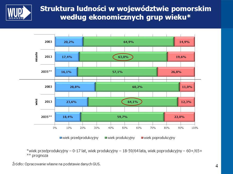 4 Struktura ludności w województwie pomorskim według ekonomicznych grup wieku* Źródło: Opracowanie własne na podstawie danych GUS. *wiek przedprodukcy