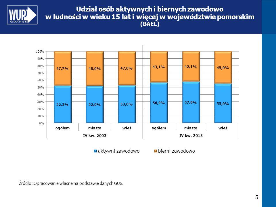 5 Udział osób aktywnych i biernych zawodowo w ludności w wieku 15 lat i więcej w województwie pomorskim (BAEL) Źródło: Opracowanie własne na podstawie