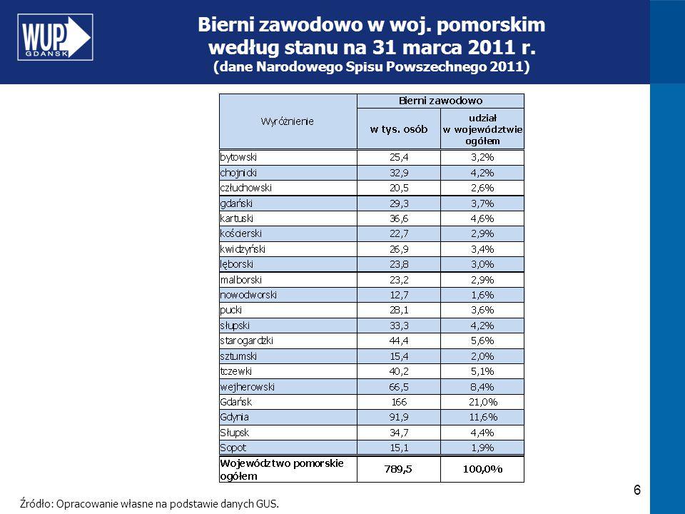 6 Bierni zawodowo w woj. pomorskim według stanu na 31 marca 2011 r. (dane Narodowego Spisu Powszechnego 2011) Źródło: Opracowanie własne na podstawie
