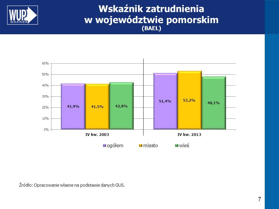 7 Wskaźnik zatrudnienia w województwie pomorskim (BAEL) Źródło: Opracowanie własne na podstawie danych GUS.